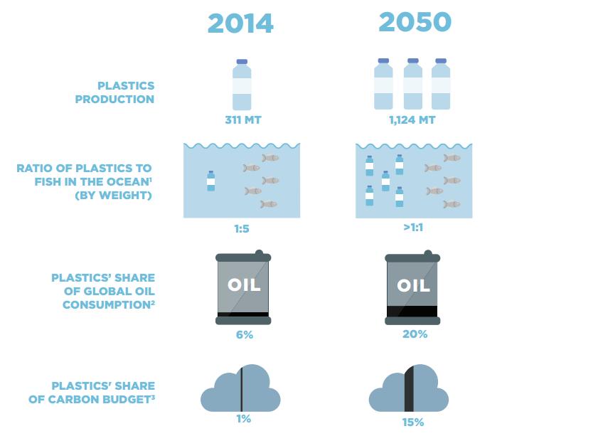 20.01 plastics in the ocean #2