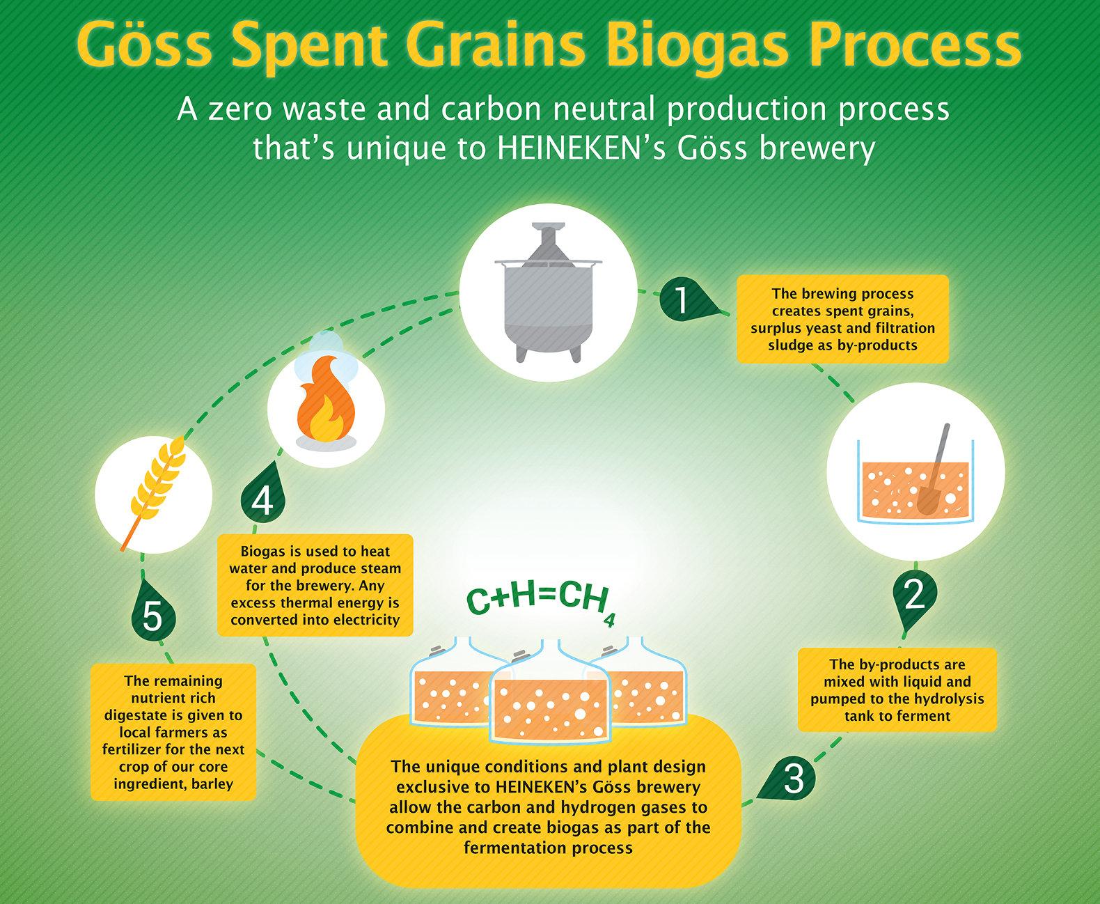 Heineken-Goss-zero-carbon-brewery-4